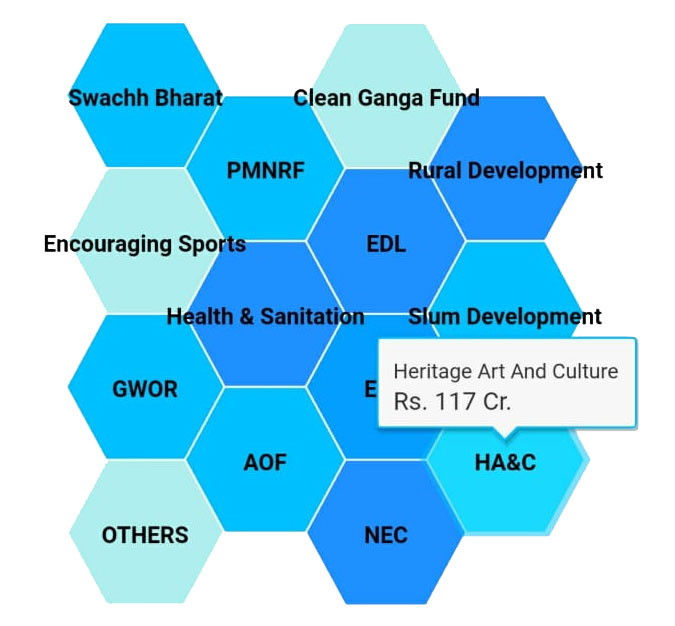 CSR Development Sectors